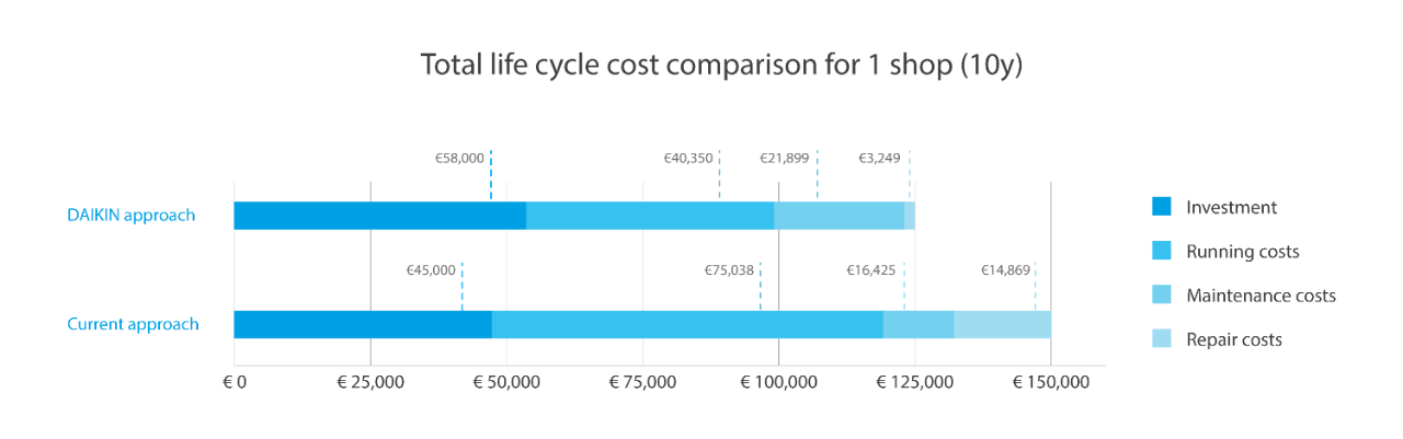 Total Lifecycle comparison